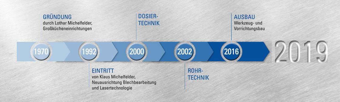 MICHELFELDER Vom Handwerksbetrieb zum Technologieführer